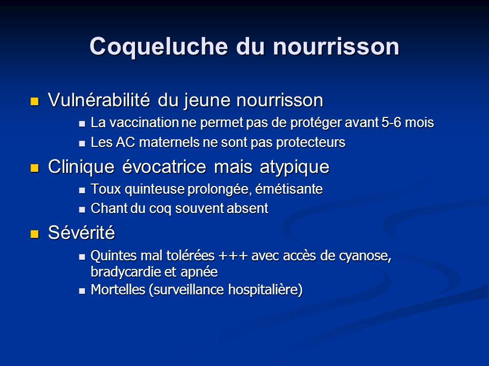 Coqueluche du nourrisson Vulnérabilité du jeune nourrisson Vulnérabilité du jeune nourrisson La vaccination ne permet pas de protéger avant 5-6 mois L