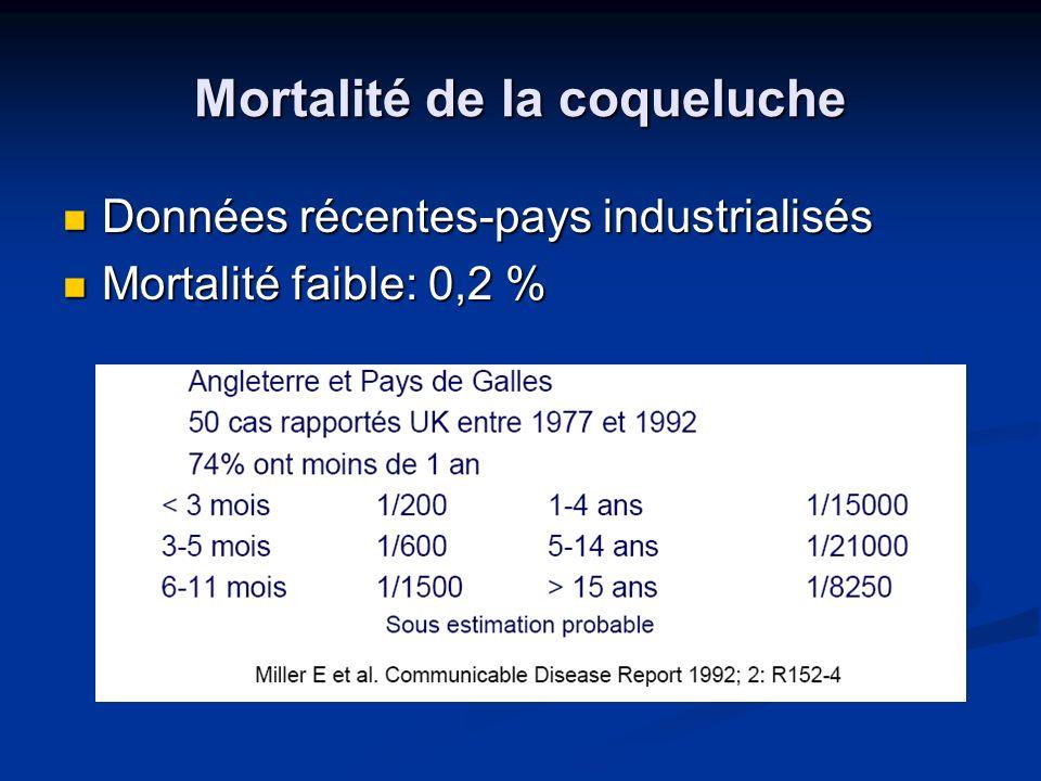 Mortalité de la coqueluche Données récentes-pays industrialisés Données récentes-pays industrialisés Mortalité faible: 0,2 % Mortalité faible: 0,2 %