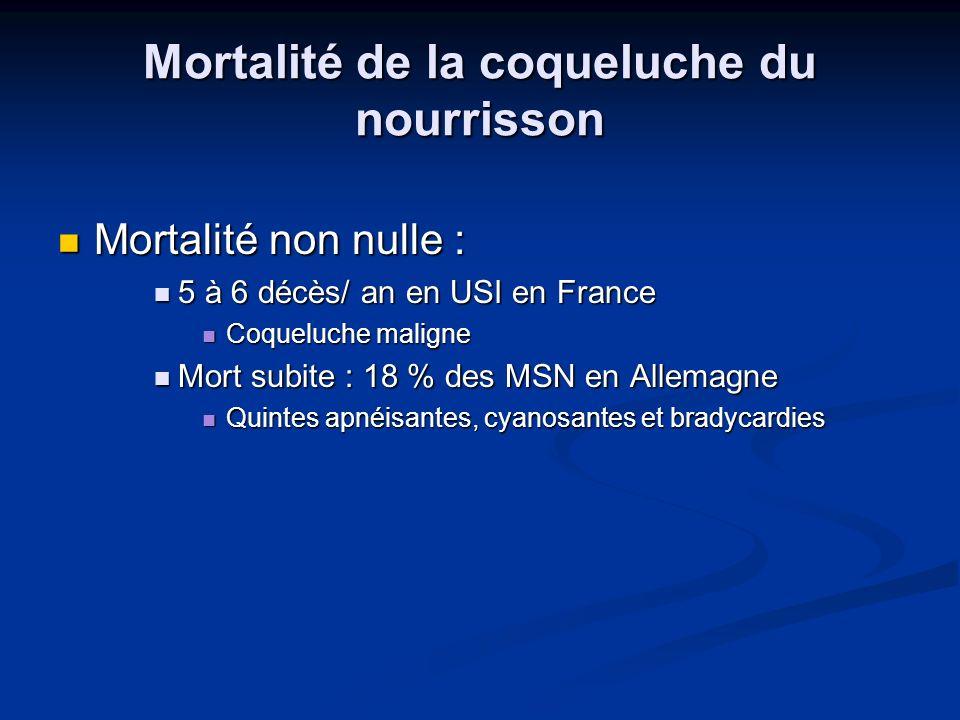 Mortalité de la coqueluche du nourrisson Mortalité non nulle : Mortalité non nulle : 5 à 6 décès/ an en USI en France 5 à 6 décès/ an en USI en France