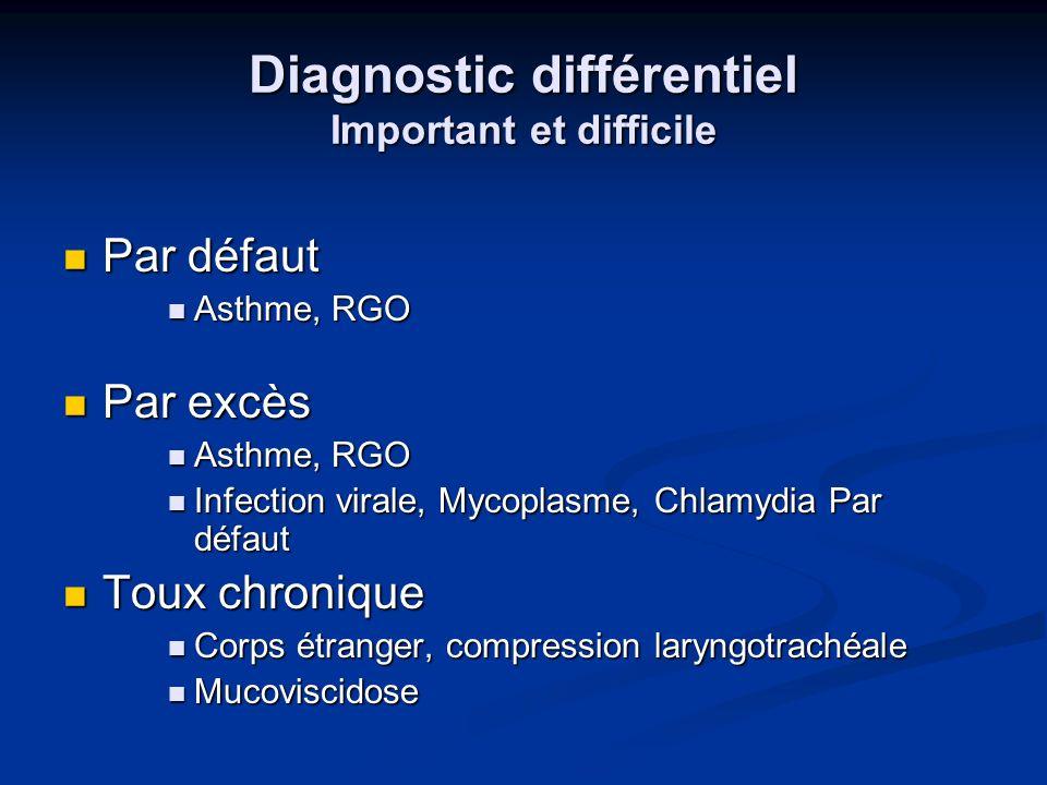 Diagnostic différentiel Important et difficile Par défaut Par défaut Asthme, RGO Asthme, RGO Par excès Par excès Asthme, RGO Asthme, RGO Infection vir