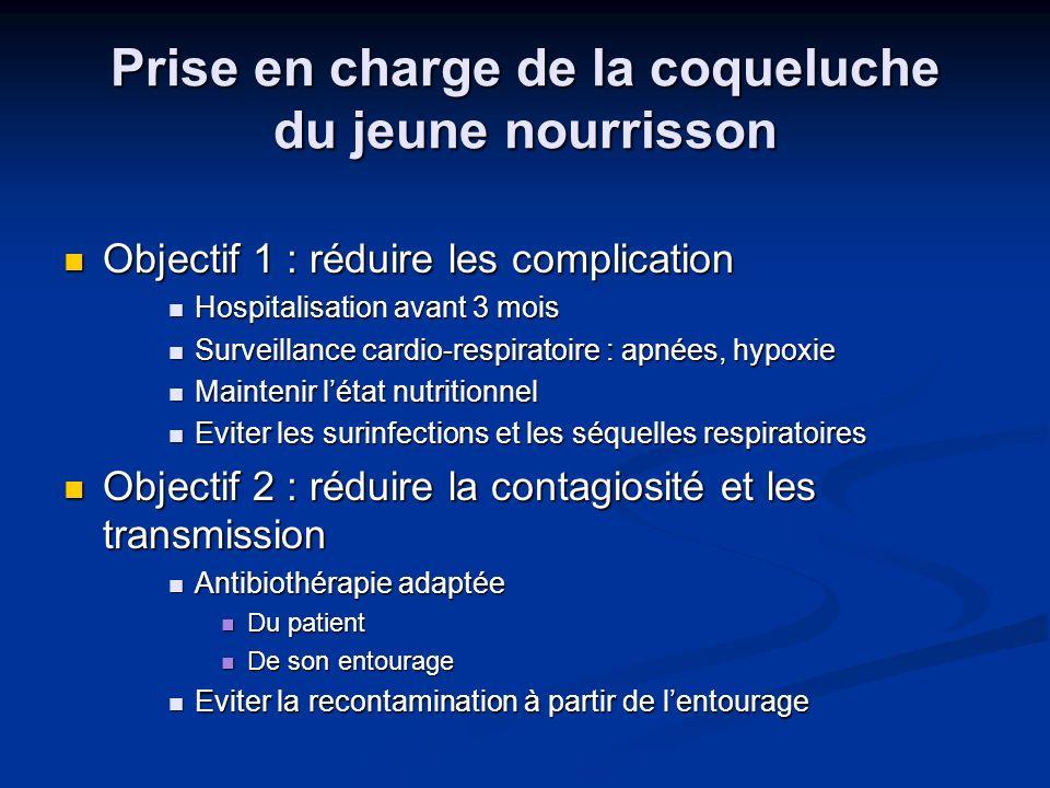Prise en charge de la coqueluche du jeune nourrisson Objectif 1 : réduire les complication Objectif 1 : réduire les complication Hospitalisation avant