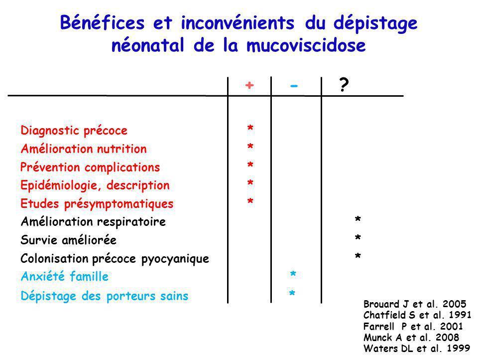 Bénéfices et inconvénients du dépistage néonatal de la mucoviscidose Diagnostic précoce * Amélioration nutrition * Prévention complications * Epidémio