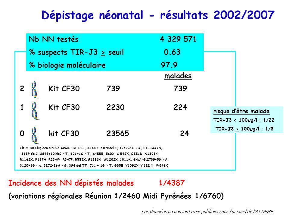 Les données ne peuvent être publiées sans laccord de lAFDPHE Dépistage néonatal - résultats 2002/2007 malades 2 Kit CF30739 739 1 Kit CF30 2230 224 0