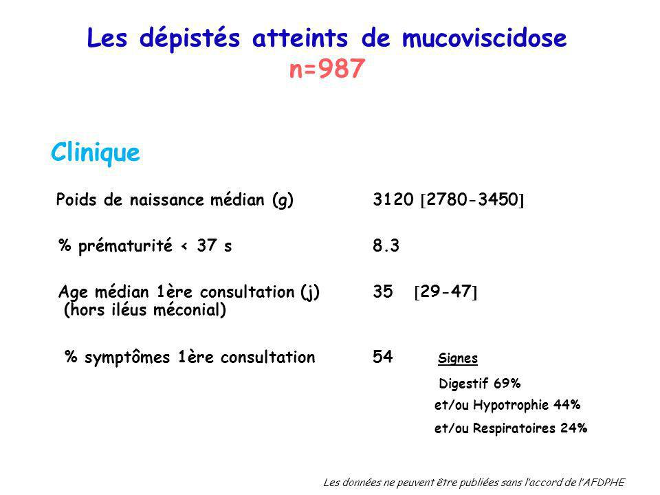Les dépistés atteints de mucoviscidose n=987 Poids de naissance médian (g) 3120 2780-3450 % prématurité < 37 s 8.3 Age médian 1ère consultation (j)35