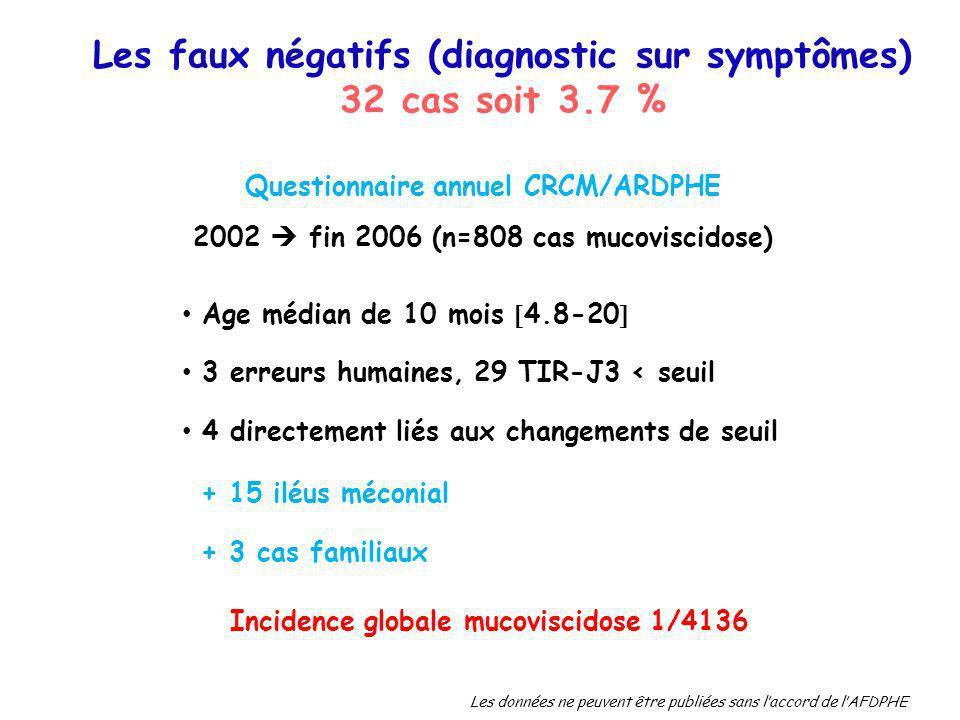 Questionnaire annuel CRCM/ARDPHE 2002 fin 2006 (n=808 cas mucoviscidose) Age médian de 10 mois 4.8-20 3 erreurs humaines, 29 TIR-J3 < seuil 4 directem