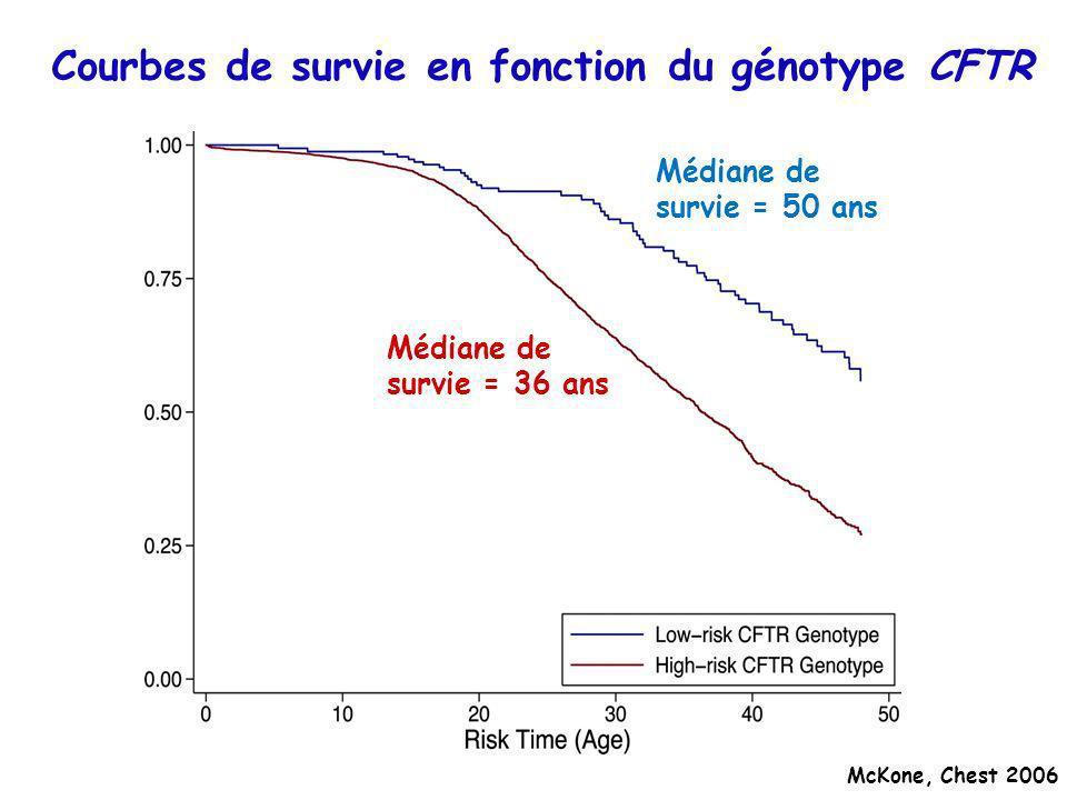 Courbes de survie en fonction du génotype CFTR McKone, Chest 2006 Médiane de survie = 36 ans Médiane de survie = 50 ans