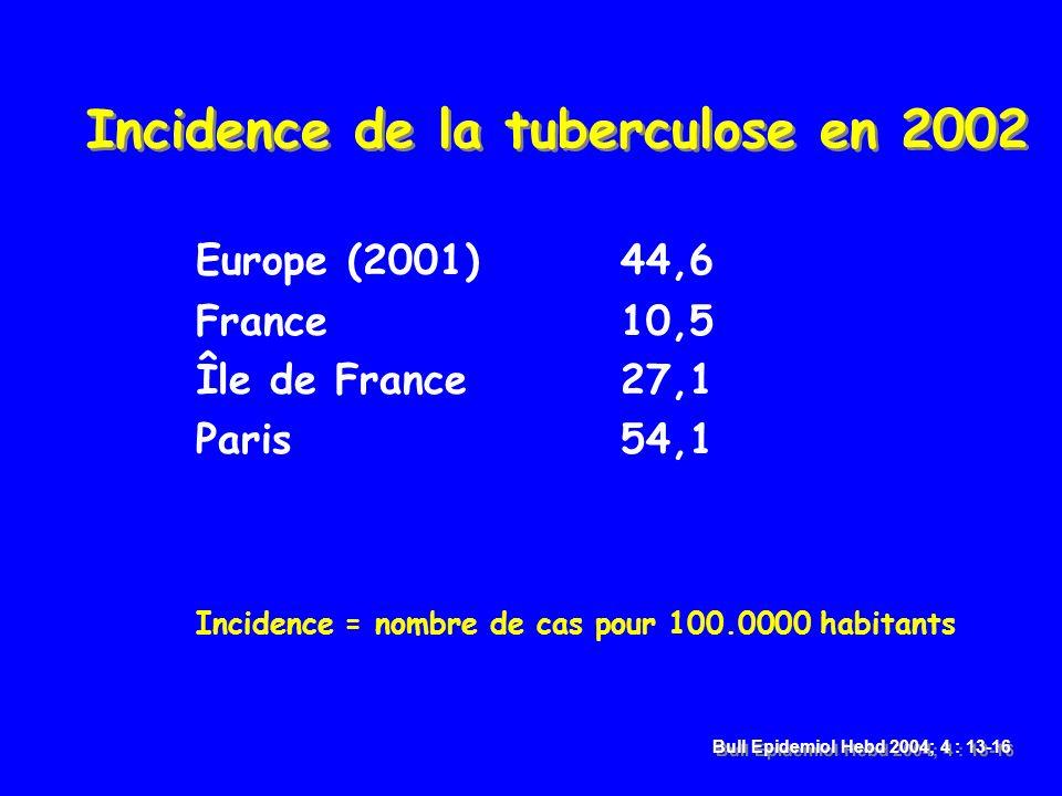 Incidence de la tuberculose en 2002 Europe (2001)44,6 France10,5 Île de France 27,1 Paris 54,1 Incidence = nombre de cas pour 100.0000 habitants Bull