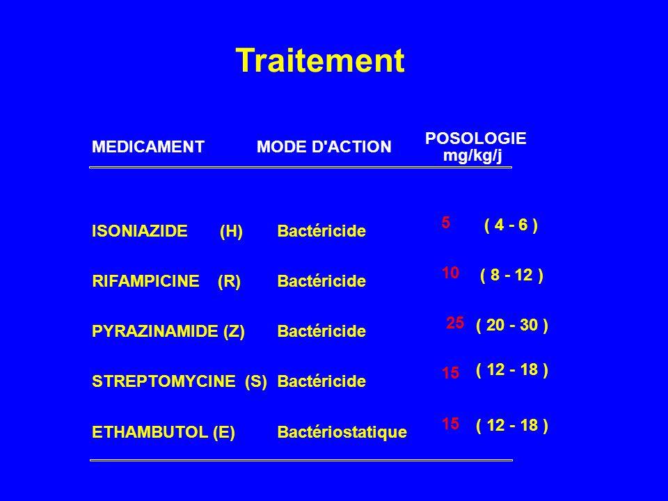 Traitement MEDICAMENT MODE D'ACTION POSOLOGIE mg/kg/j ISONIAZIDE (H)Bactéricide 5 ( 4 - 6 ) RIFAMPICINE (R)Bactéricide 10 ( 8 - 12 ) PYRAZINAMIDE (Z)B