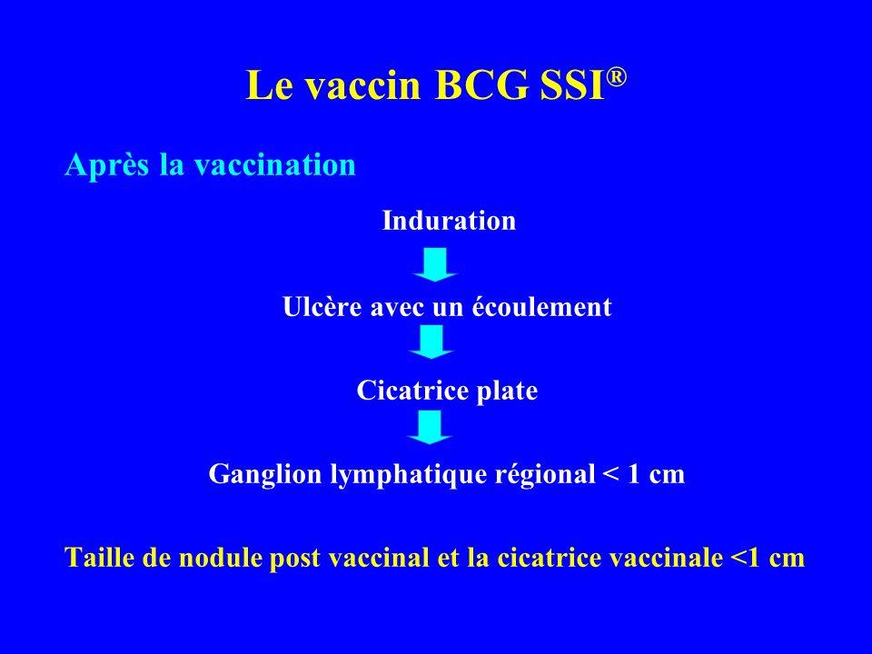 Après la vaccination Induration Ulcère avec un écoulement Cicatrice plate Ganglion lymphatique régional < 1 cm Taille de nodule post vaccinal et la ci