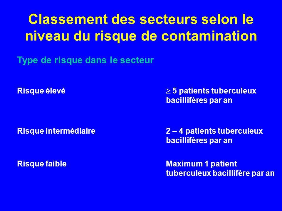 Classement des secteurs selon le niveau du risque de contamination Type de risque dans le secteur Risque élevé 5 patients tuberculeux bacillifères par