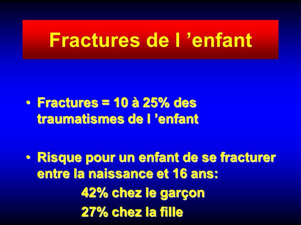 Fractures de l enfant Fractures = 10 à 25% des traumatismes de l enfantFractures = 10 à 25% des traumatismes de l enfant Risque pour un enfant de se f