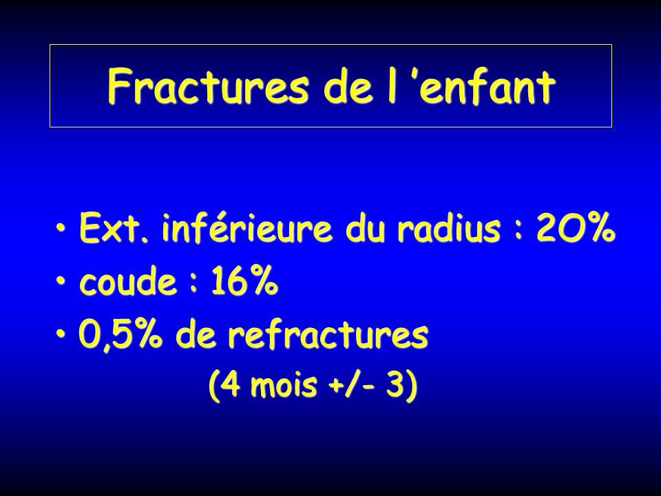 Fractures de l enfant Ext. inférieure du radius : 2O%Ext. inférieure du radius : 2O% coude : 16%coude : 16% 0,5% de refractures0,5% de refractures (4