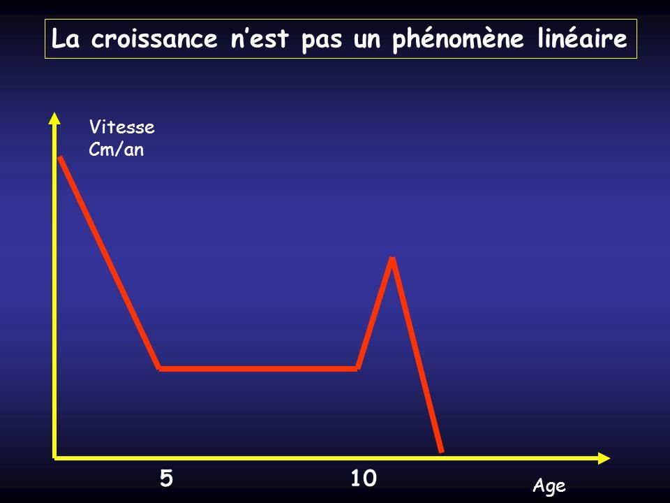 Age Vitesse Cm/an 510 La croissance nest pas un phénomène linéaire