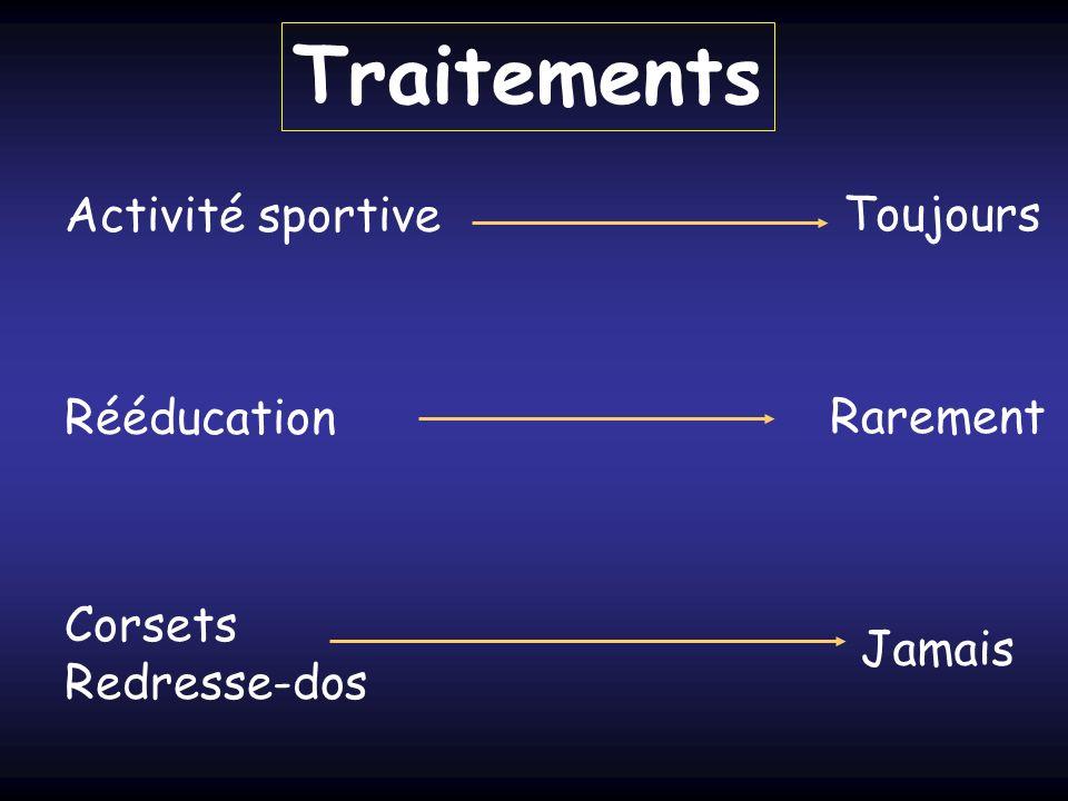 Traitements Activité sportive Rééducation Corsets Redresse-dos Toujours Rarement Jamais