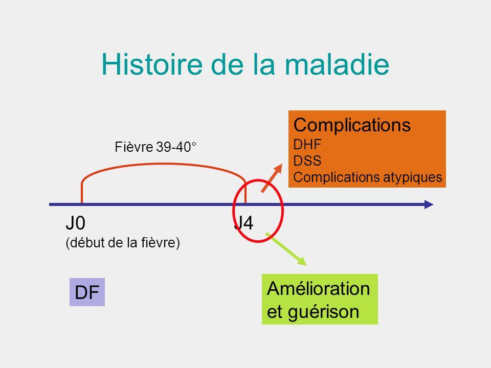 Histoire de la maladie J0 J4 (début de la fièvre) DF Amélioration et guérison Complications DHF DSS Complications atypiques Fièvre 39-40°