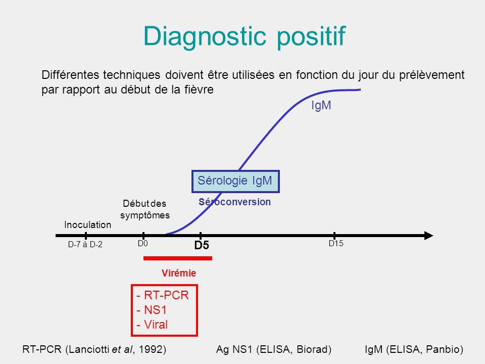 Diagnostic positif Virémie - RT-PCR - NS1 - Viral D-7 à D-2 D0 D5 Différentes techniques doivent être utilisées en fonction du jour du prélèvement par