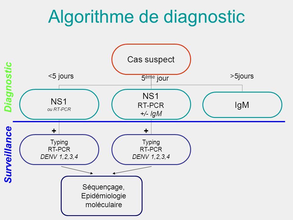 Algorithme de diagnostic Cas suspect NS1 ou RT-PCR NS1 RT-PCR +/- IgM IgM Typing RT-PCR DENV 1,2,3,4 <5 jours 5 ème jour >5jours Typing RT-PCR DENV 1,