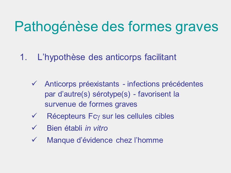 Pathogénèse des formes graves 1. Lhypothèse des anticorps facilitant Anticorps préexistants - infections précédentes par dautre(s) sérotype(s) - favor