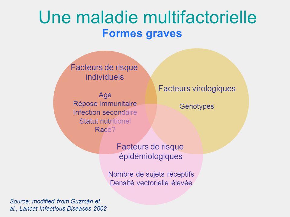 Une maladie multifactorielle Formes graves Source: modified from Guzmán et al., Lancet Infectious Diseases 2002 Facteurs de risque individuels Age Rép