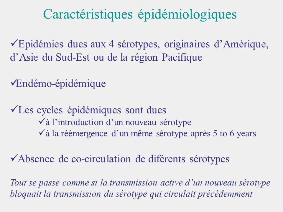 Epidémies dues aux 4 sérotypes, originaires dAmérique, dAsie du Sud-Est ou de la région Pacifique Endémo-épidémique Les cycles épidémiques sont dues à
