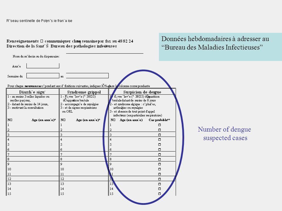 Données hebdomadaires à adresser au Bureau des Maladies Infectieuses Number of dengue suspected cases