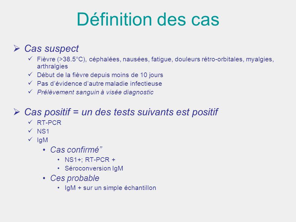 Définition des cas Cas suspect Fièvre (>38.5°C), céphalées, nausées, fatigue, douleurs rétro-orbitales, myalgies, arthralgies Début de la fièvre depui