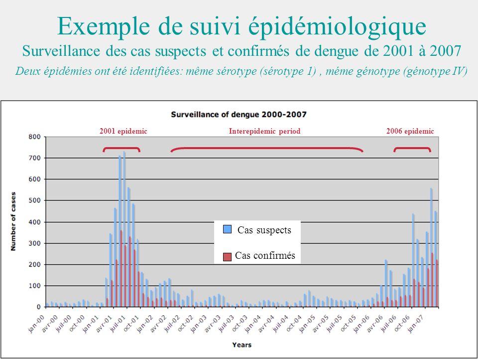 Cas suspects Cas confirmés 2001 epidemic Interepidemic period2006 epidemic Exemple de suivi épidémiologique Surveillance des cas suspects et confirmés