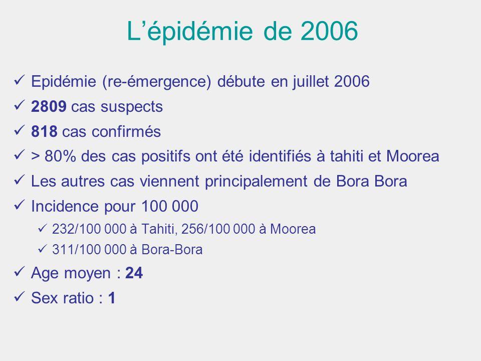 Lépidémie de 2006 Epidémie (re-émergence) débute en juillet 2006 2809 cas suspects 818 cas confirmés > 80% des cas positifs ont été identifiés à tahit