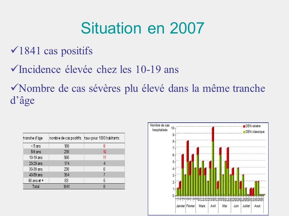 Situation en 2007 1841 cas positifs Incidence élevée chez les 10-19 ans Nombre de cas sévères plu élevé dans la même tranche dâge