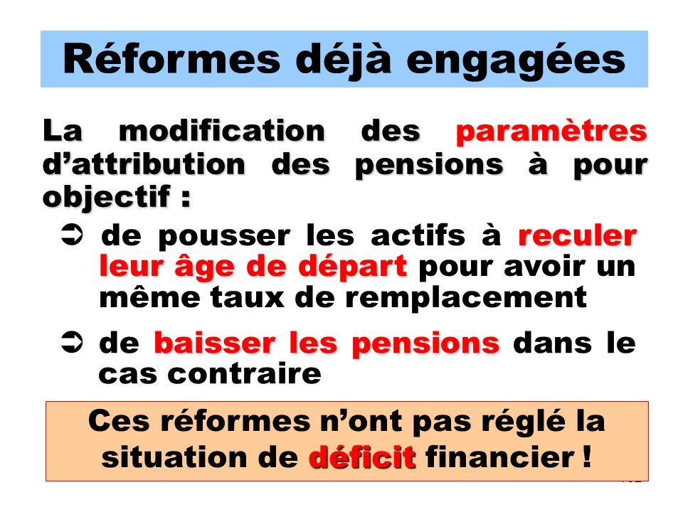 102 Réformes déjà engagées La modification des paramètres dattribution des pensions à pour objectif : baisser les pensions de baisser les pensions dans le cas contraire reculer leur âge de départ de pousser les actifs à reculer leur âge de départ pour avoir un même taux de remplacement déficit Ces réformes nont pas réglé la situation de déficit financier !