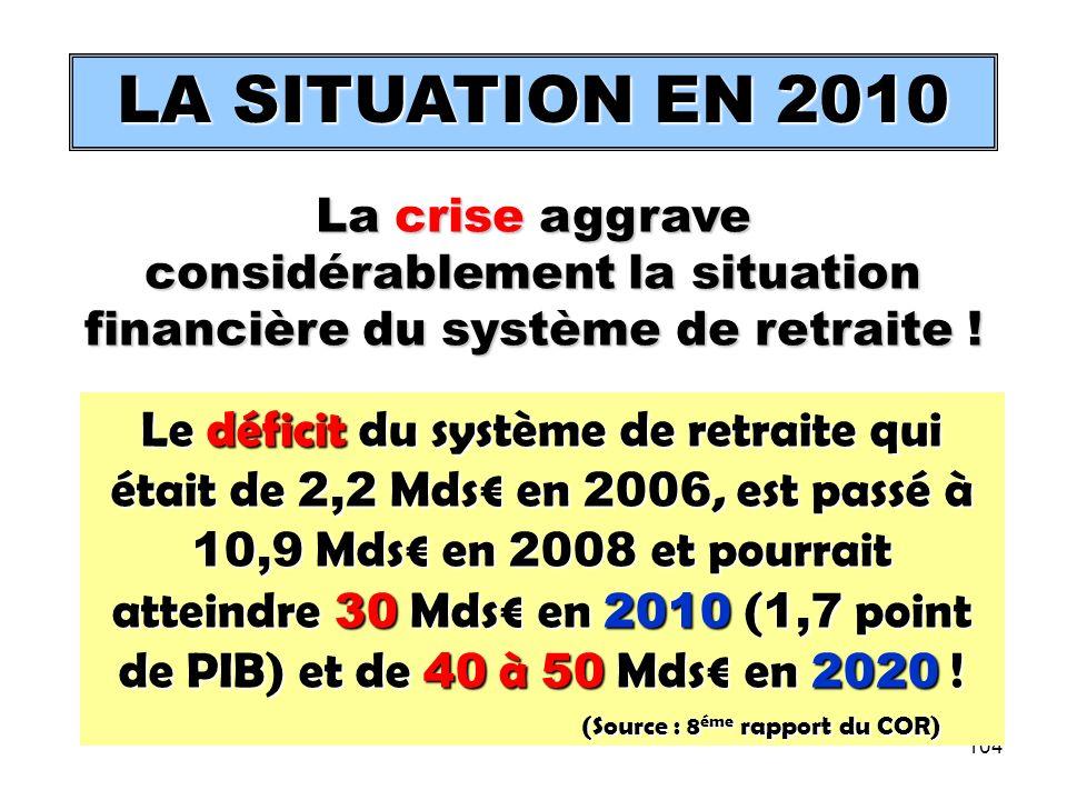 104 LA SITUATION EN 2010 Le déficit du système de retraite qui était de 2,2 Mds en 2006, est passé à 10,9 Mds en 2008 et pourrait atteindre 30 Mds en 2010 ( 1,7 point de PIB) et de 40 à 50 Mds en 2020 .