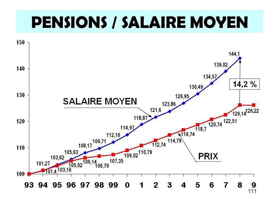 111 PENSIONS / SALAIRE MOYEN