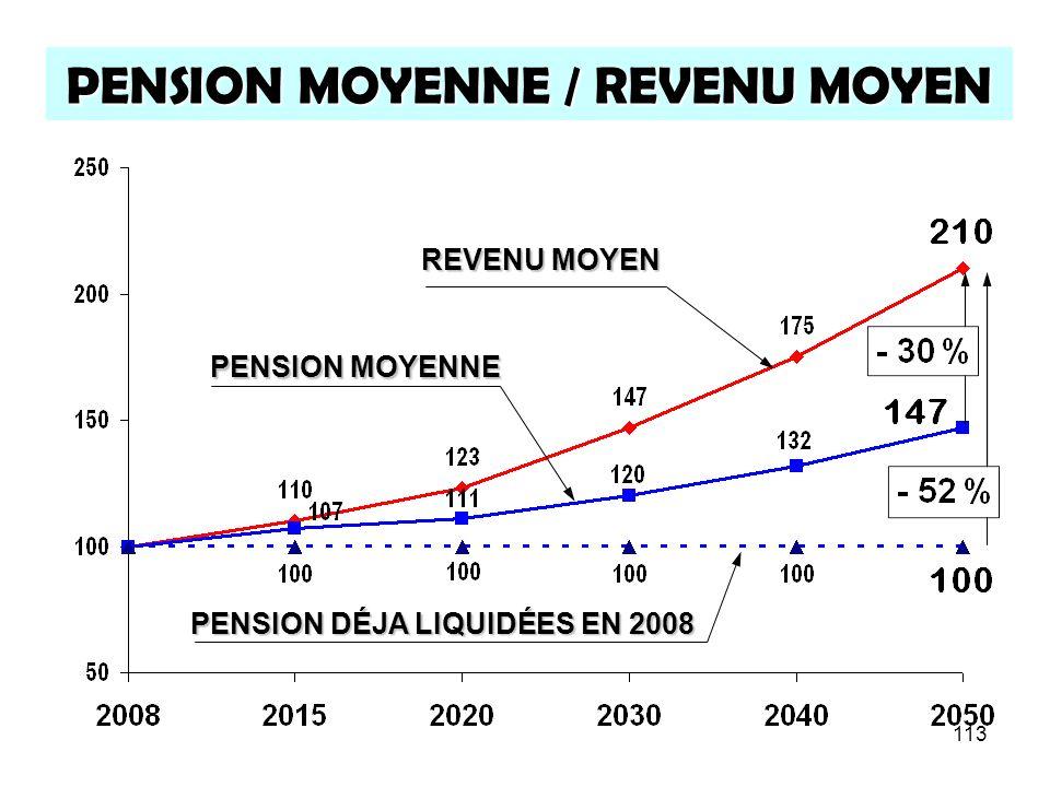113 PENSION MOYENNE / REVENU MOYEN REVENU MOYEN PENSION MOYENNE PENSION DÉJA LIQUIDÉES EN 2008