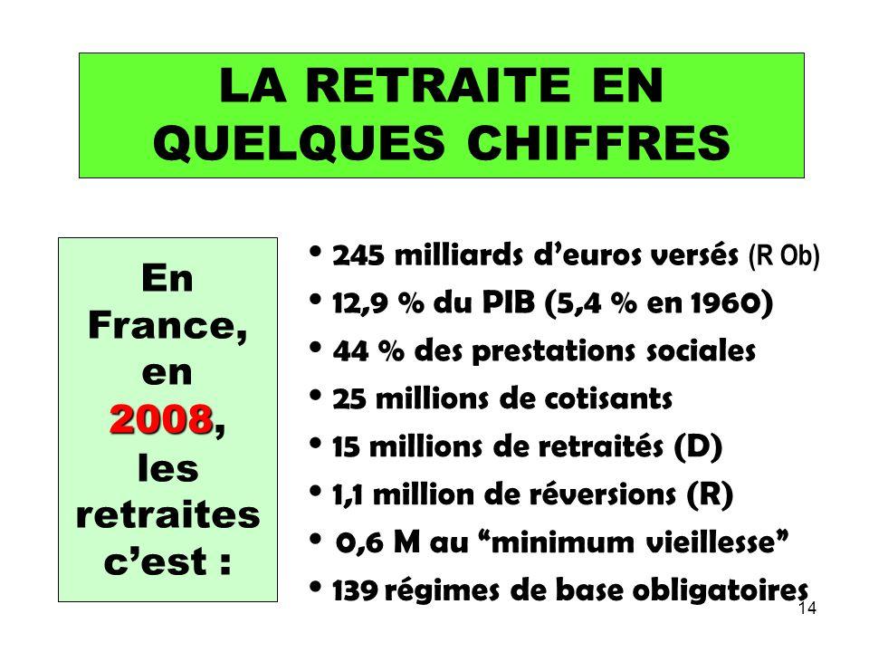 14 LA RETRAITE EN QUELQUES CHIFFRES En France, en 2008 2008, les retraites cest : 245 milliards deuros versés (R Ob) 44 % des prestations sociales 12,