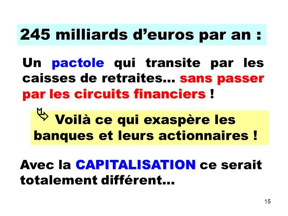 15 245 milliards deuros par an 245 milliards deuros par an : sans passer par les circuits financiers Un pactole qui transite par les caisses de retraites… sans passer par les circuits financiers .