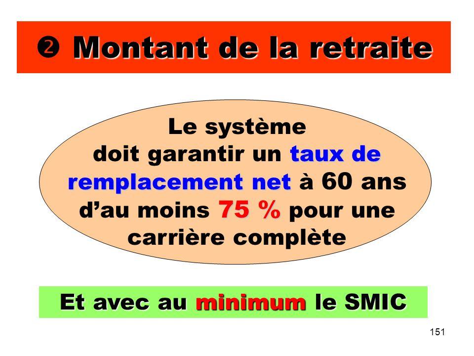 151 Montant de la retraite Et avec au minimum le SMIC Le système taux de remplacement net 75 % doit garantir un taux de remplacement net à 60 ans dau moins 75 % pour une carrière complète
