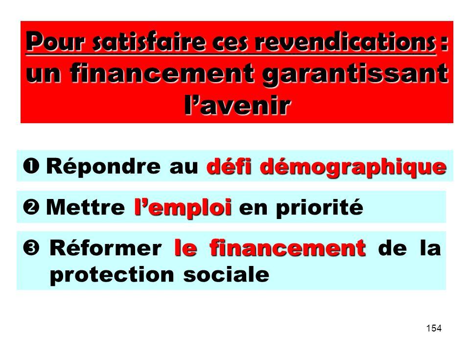 154 Pour satisfaire ces revendications : un financement garantissant lavenir défi démographique Répondre au défi démographique lemploi Mettre lemploi en priorité le financement Réformer le financement de la protection sociale