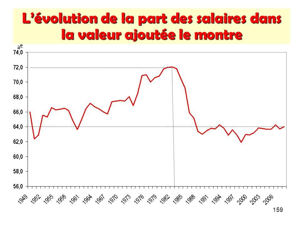 159 Lévolution de la part des salaires dans la valeur ajoutée le montre