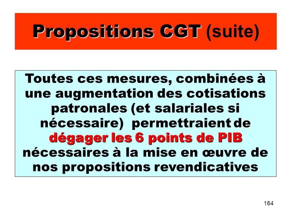 164 Propositions CGT Propositions CGT (suite) de dégager les 6 points de PIB Toutes ces mesures, combinées à une augmentation des cotisations patronales (et salariales si nécessaire) permettraient de dégager les 6 points de PIB nécessaires à la mise en œuvre de nos propositions revendicatives