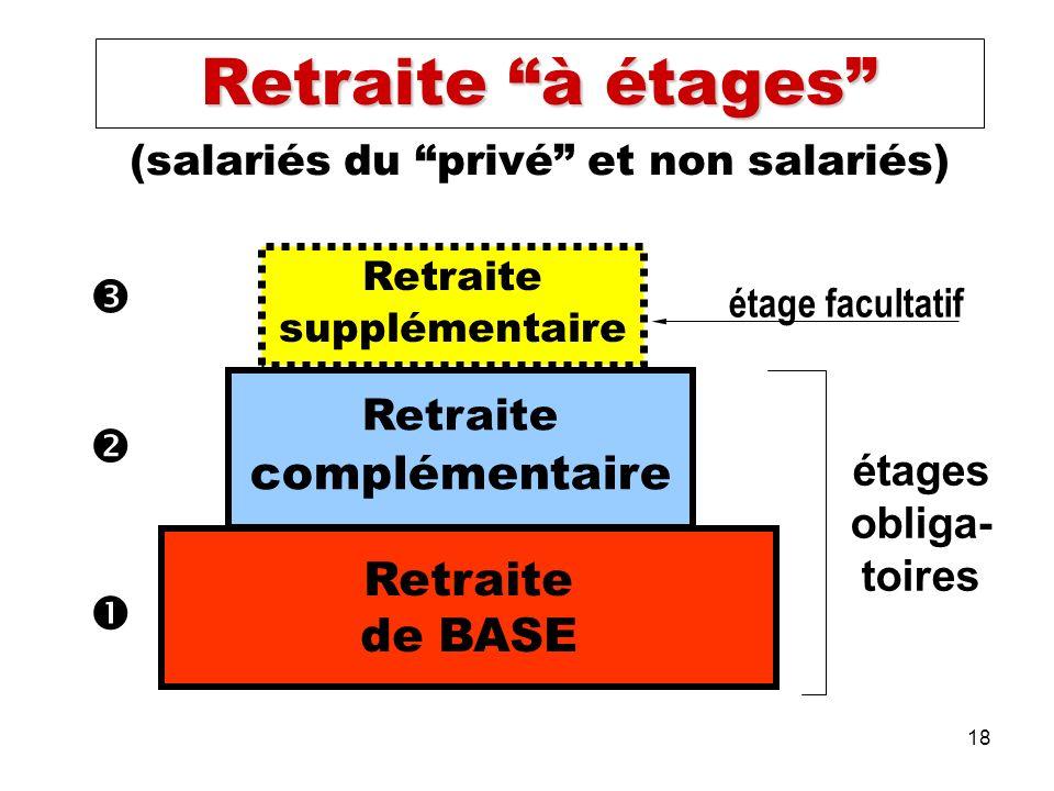 18 (salariés du privé et non salariés) Retraite supplémentaire Retraite complémentaire Retraite de BASE étages obliga- toires étage facultatif Retraite à étages