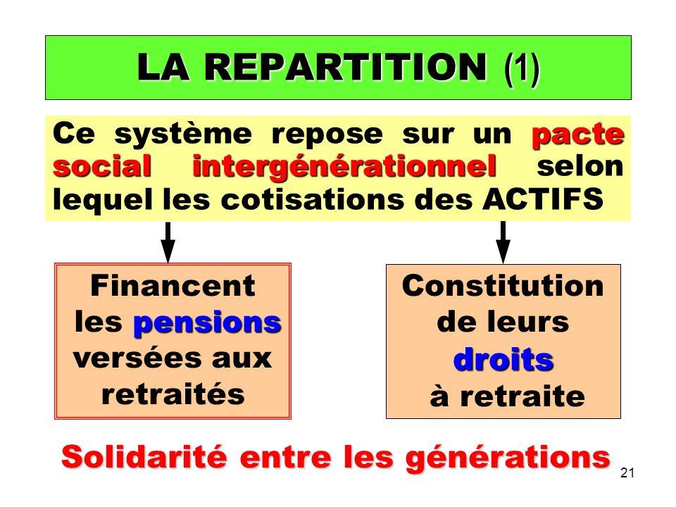 21 Financent pensions les pensions versées aux retraités droits Constitution de leurs droits à retraite Solidarité entre les générations LA REPARTITION (1) pacte social intergénérationnel Ce système repose sur un pacte social intergénérationnel selon lequel les cotisations des ACTIFS