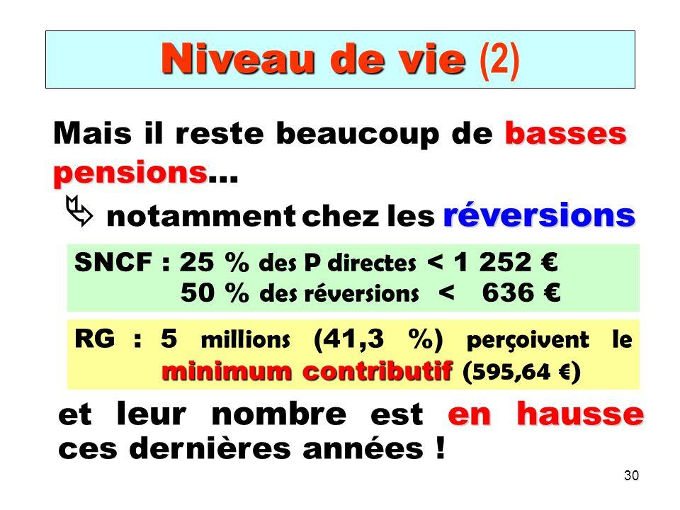 30 Niveau de vie Niveau de vie (2) basses pensions Mais il reste beaucoup de basses pensions… réversions notamment chez les réversions en hausse et leur nombre est en hausse ces dernières années .