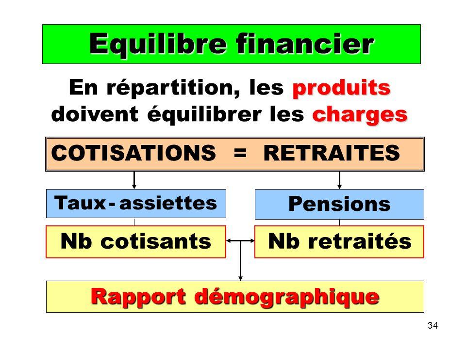 34 produits charges En répartition, les produits doivent équilibrer les charges COTISATIONS = RETRAITES Taux - assiettes Pensions Rapport démographique Equilibre financier Nb cotisantsNb retraités