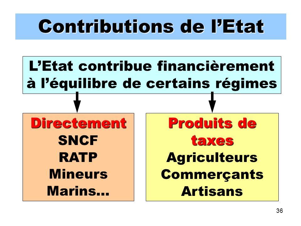 36 Contributions de lEtat LEtat contribue financièrement à léquilibre de certains régimes Directement SNCF RATP Mineurs Marins… Produits de taxes Agriculteurs Commerçants Artisans