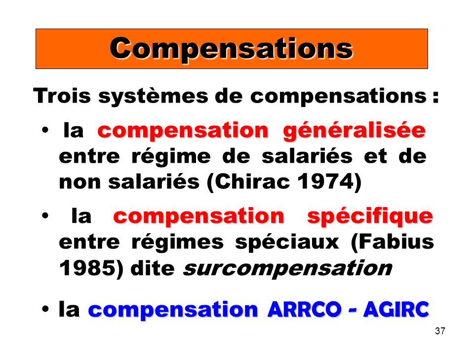 37 Trois systèmes de compensations : compensation généralisée la compensation généralisée entre régime de salariés et de non salariés (Chirac 1974) compensation spécifique la compensation spécifique entre régimes spéciaux (Fabius 1985) dite surcompensation Compensations compensation ARRCO - AGIRC la compensation ARRCO - AGIRC