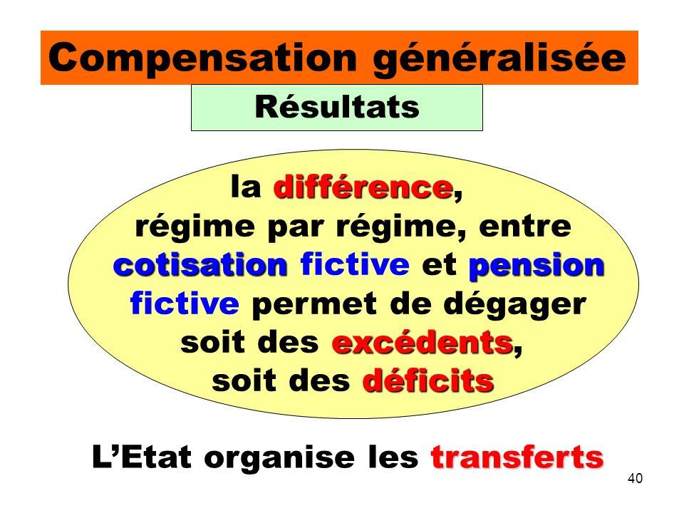 40 transferts LEtat organise les transferts Compensation généralisée différence la différence, régime par régime, entre cotisationpension cotisation fictive et pension fictive permet de dégager excédents soit des excédents, déficits soit des déficits Résultats