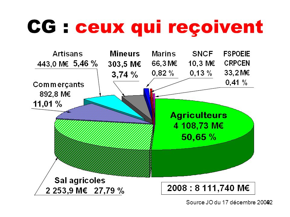 42 CG : ceux qui reçoivent Source JO du 17 décembre 2009