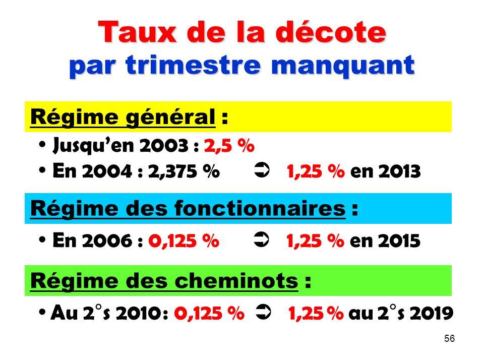 56 Taux de la décote par trimestre manquant Régime général : Jusquen 2003 : 2,5 % En 2004 : 2,375 % 1,25 % en 2013 Régime des fonctionnaires : En 2006 : 0,125 % 1,25 % en 2015 Régime des cheminots : Au 2°s 2010 : 0,125 % 1,25 % au 2°s 2019