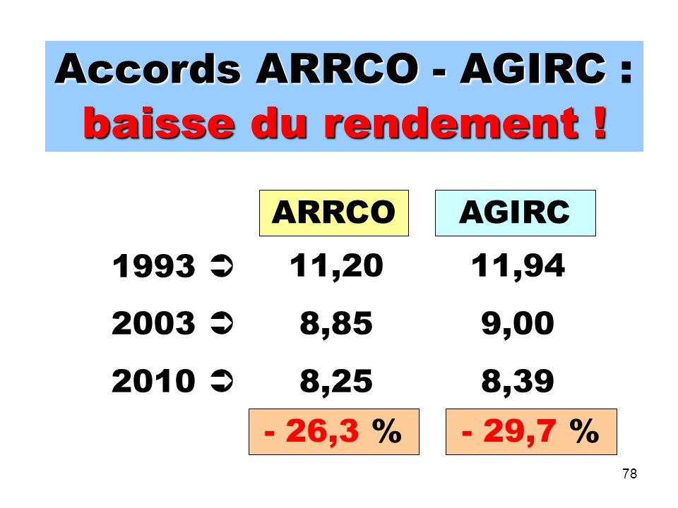 78 Accords ARRCO - AGIRC Accords ARRCO - AGIRC : baisse du rendement ! 1993 2003 2010 11,20 8,85 8,25 11,94 9,00 8,39 ARRCOAGIRC - 26,3 %- 29,7 %