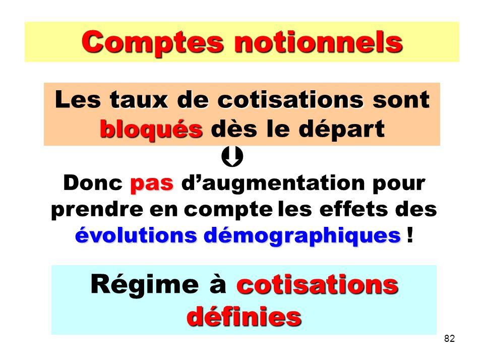 82 Comptes notionnels tauxde cotisations bloqués Les taux de cotisations sont bloqués dès le départ pas évolutions démographiques Donc pas daugmentation pour prendre en compte les effets des évolutions démographiques .